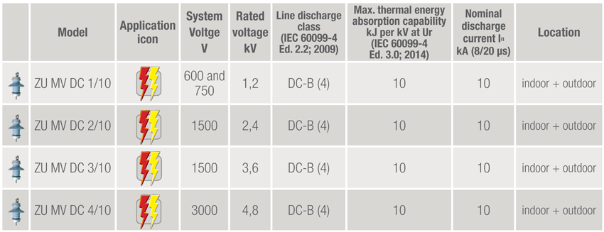 spds for medium voltage dc systems