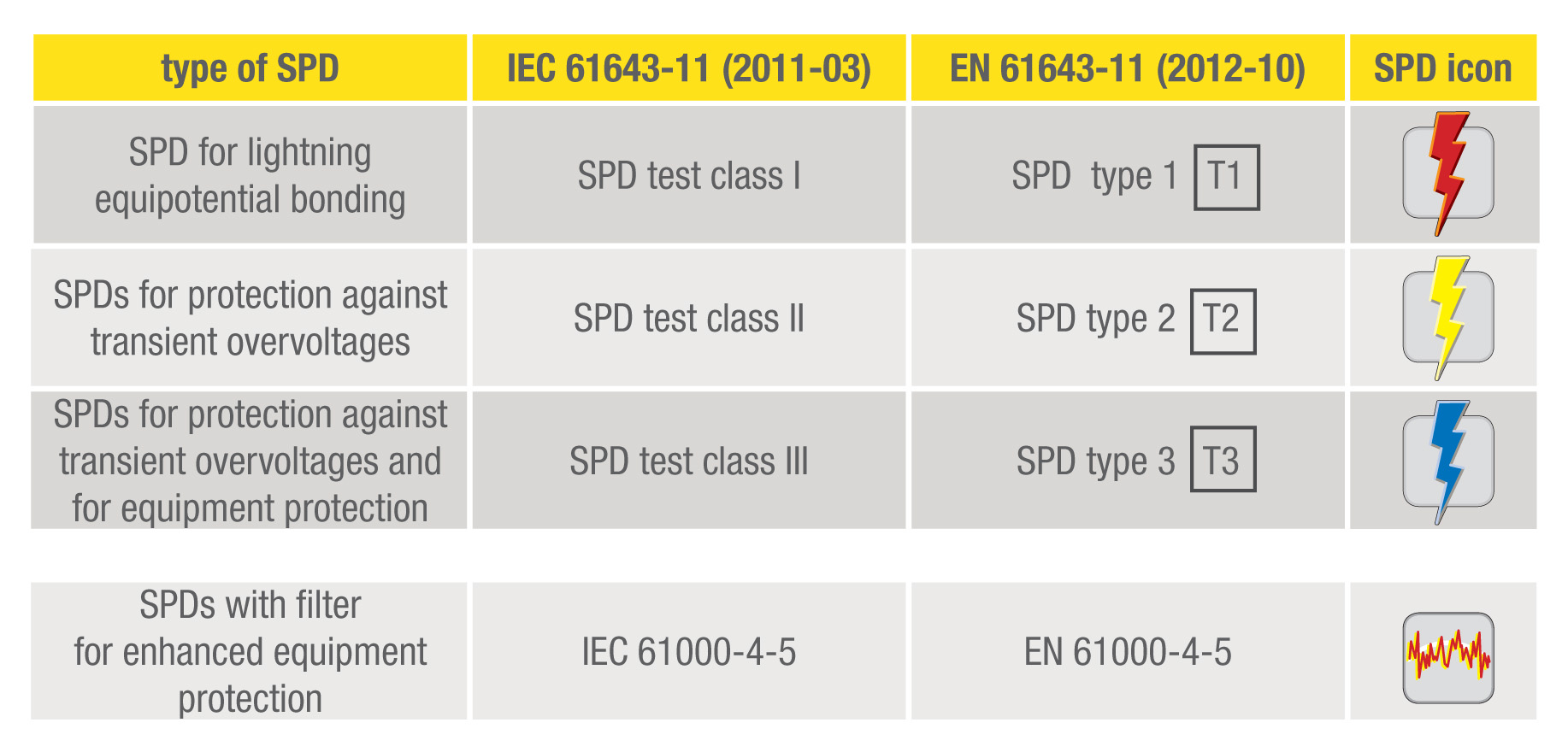 classification of spds