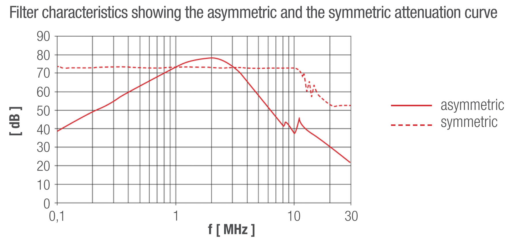 asymmetric and symmetric attenuation curve