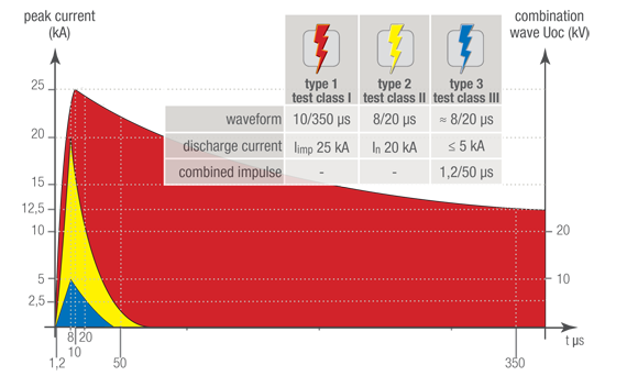 Maximum preferred discharge current values for type 1, type 2 and type 3 SPDs in accordance with EN 61643-11